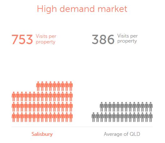 Salisbury Demand Market